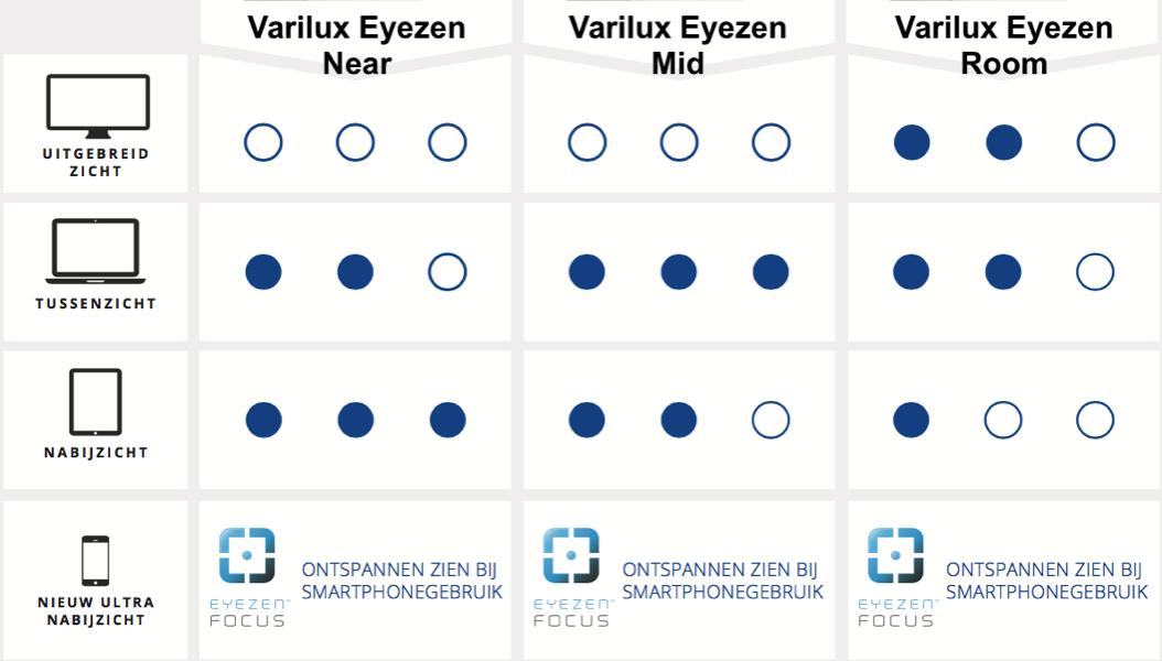Varilux Digitime glazen, speciaal voor beeldscherm werk ... Computerbril